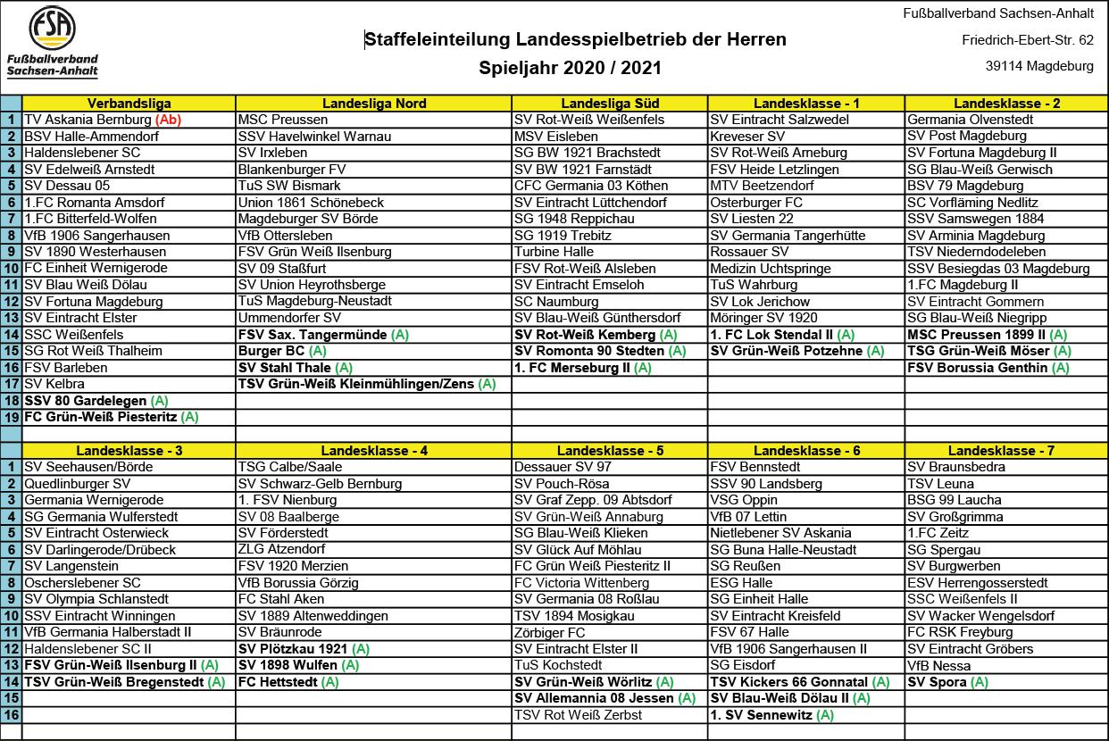 Staffeleinteilung der Herren im Landesspielbetrieb 2020/2021